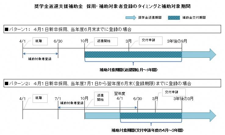 補助期間のイメージ図